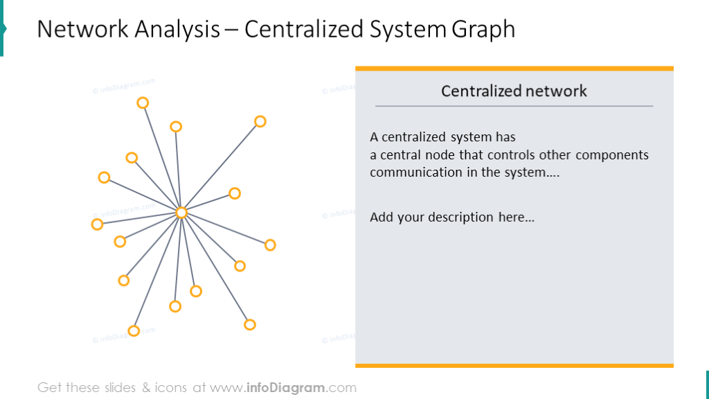 Centralized system graph illustrated with outline scheme