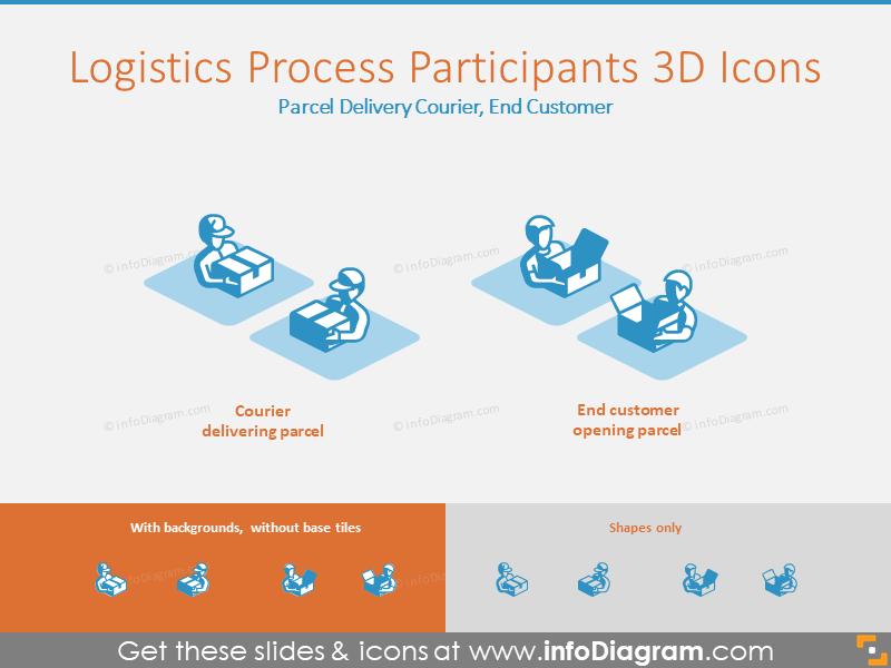 Logistics Process 3D Icons: Parcel Delivery Courier, End Customer