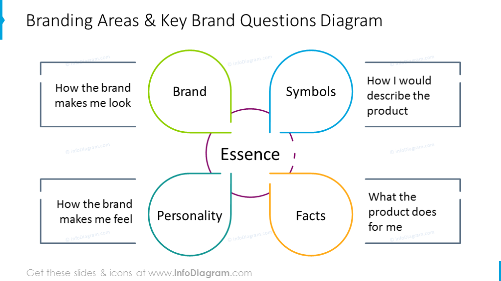 Branding areas and key brand questions outline diagram with description