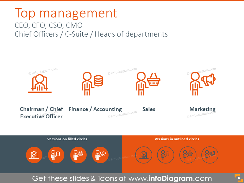 Chief Officers icons: CEO, CFO, CSO, CMO
