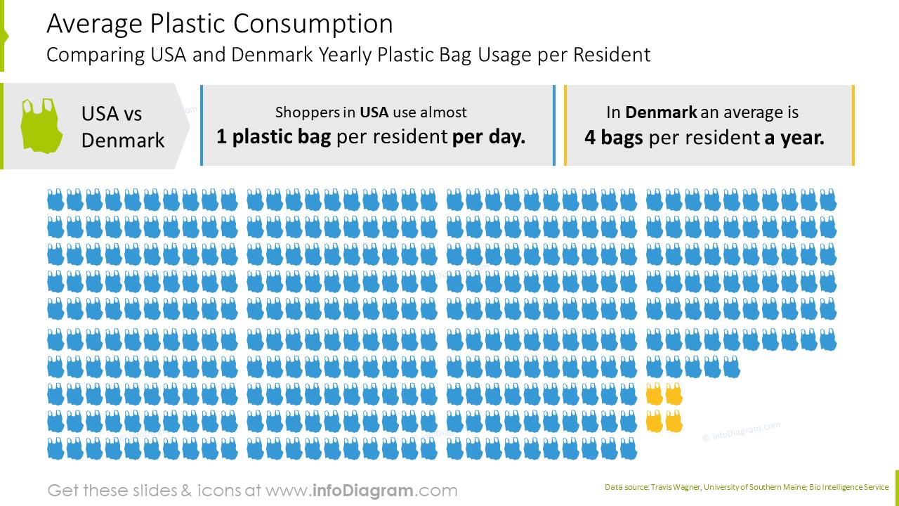 Average plastic consumption infographics