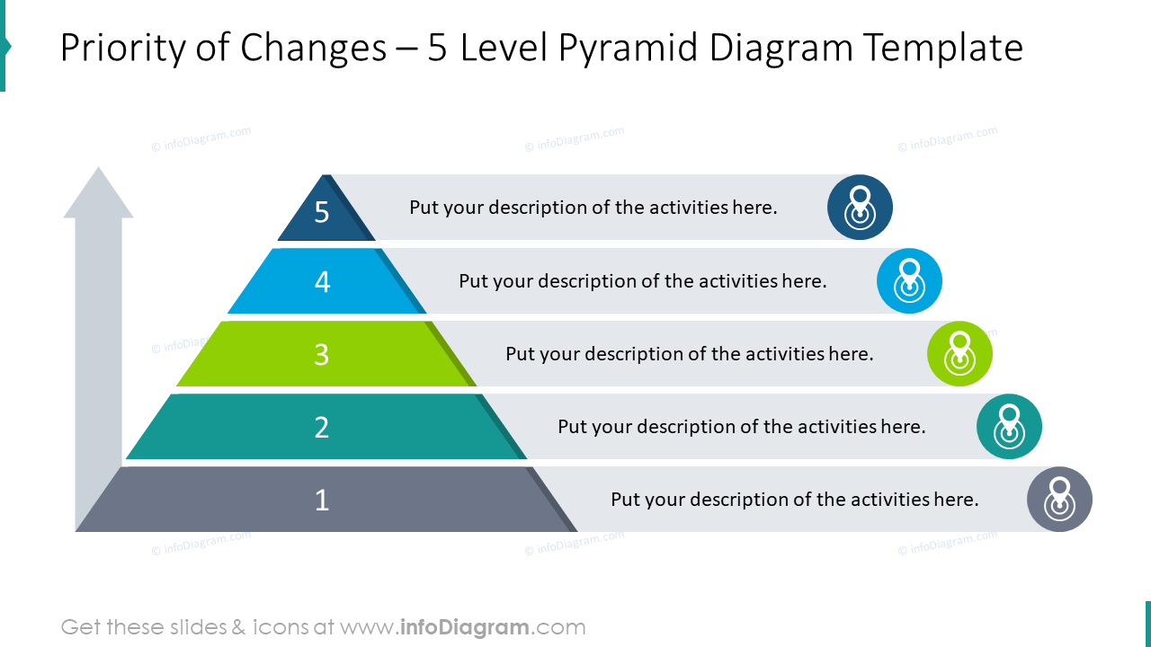 5 level pyramid diagram depicting priority of changes