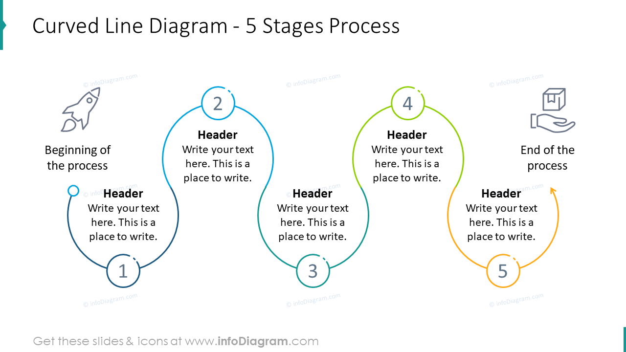 Curved line diagram for five stages process