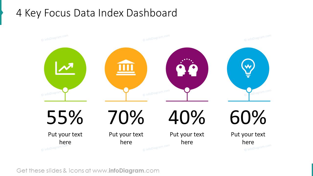 4 key focus data index dashboard