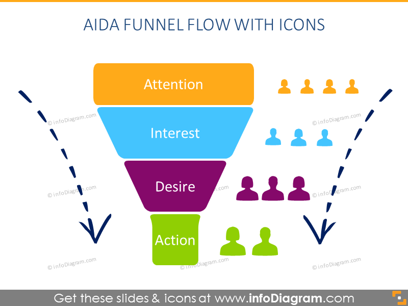 AIDA Funnel Flow With Icons