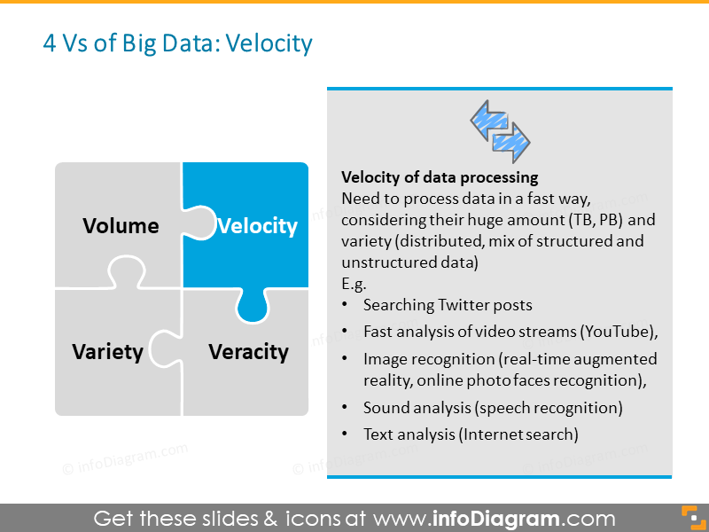Big Data Velocity processing diagram