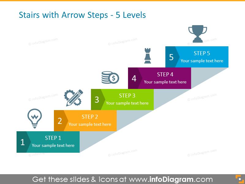 5-Level Steps Chart