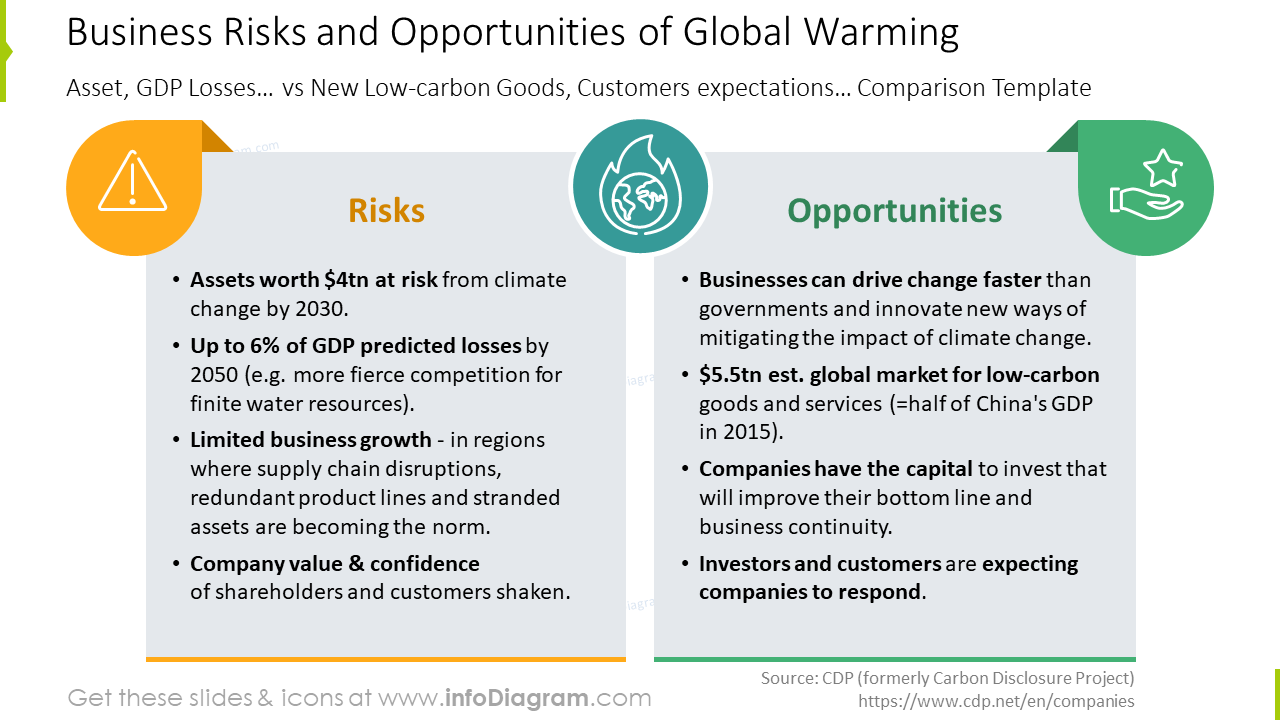 Business risks and opportunities of Global Warming slide