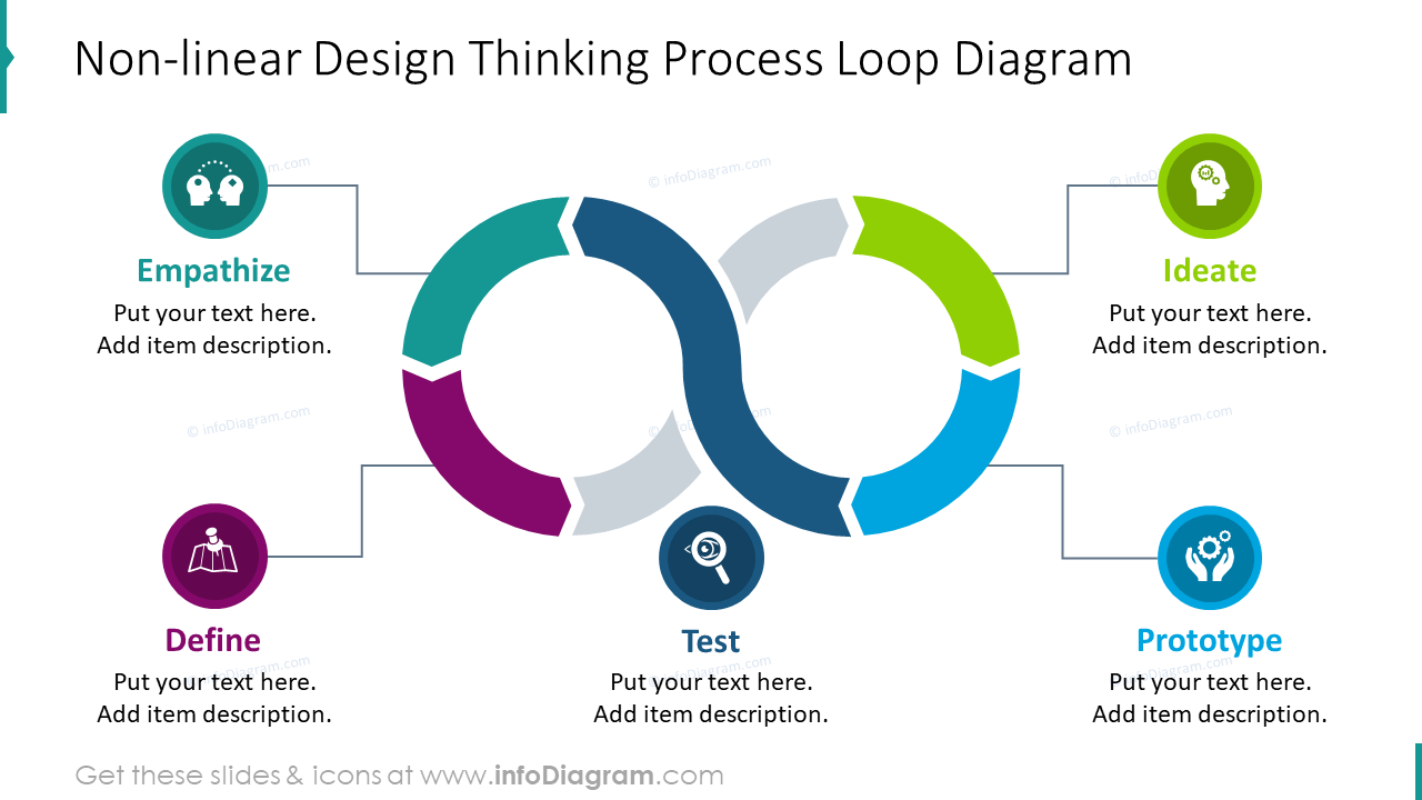 Non-linear design thinking process shown with loop diagram