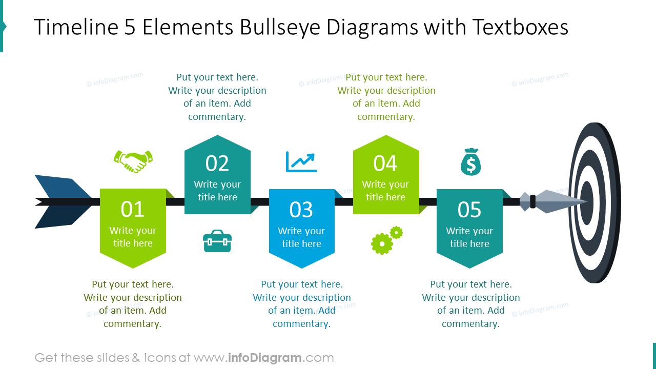 Timeline for five elements bullseye diagram
