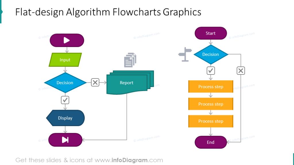 Example of the flat algorithm flowchart