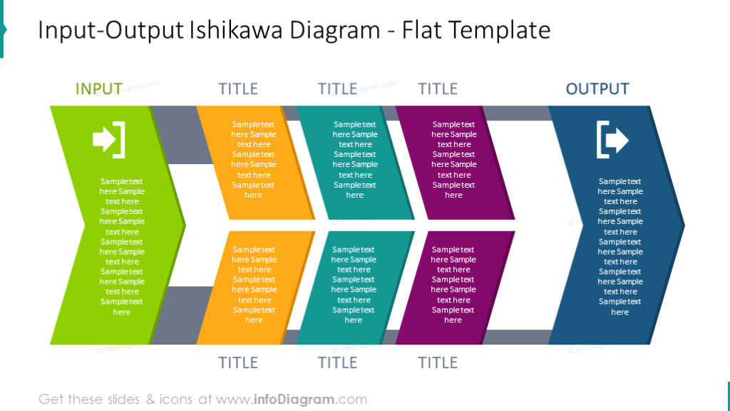 Flat Input-Output ishikawa diagram