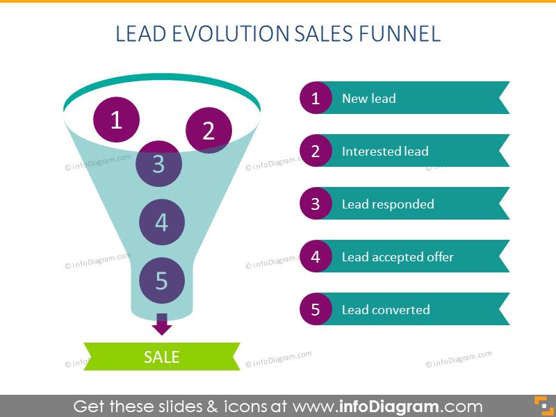 Lead evolution slide pipeline