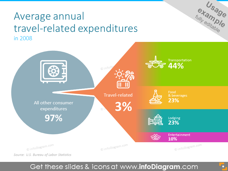 Average annual travel-related expenditures pie chart