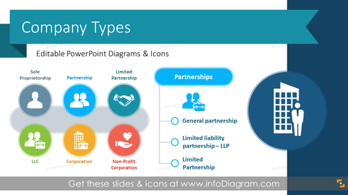 Company Types and Formation Infographics (PPT Template)