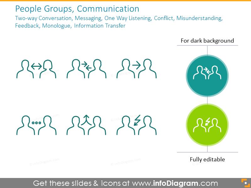 People Groups, Communication