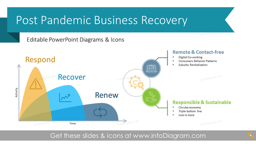 Post Pandemic Business Recovery Plan (PPT Template)