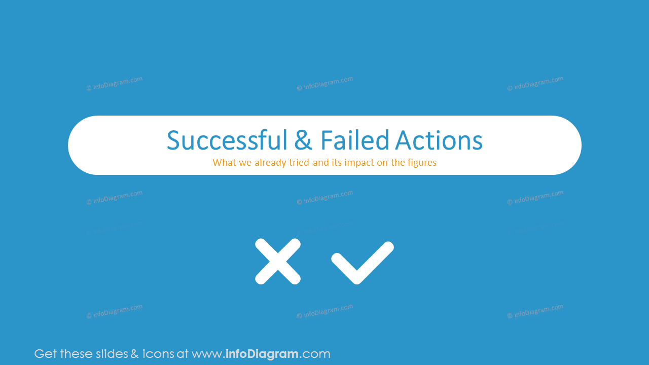 Successful and failed actions section slide