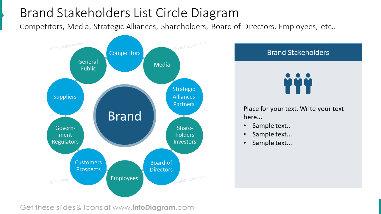 Brand stakeholders list depicted with circle diagram