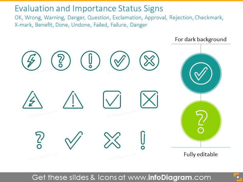 Evaluation and Importance Status Signs