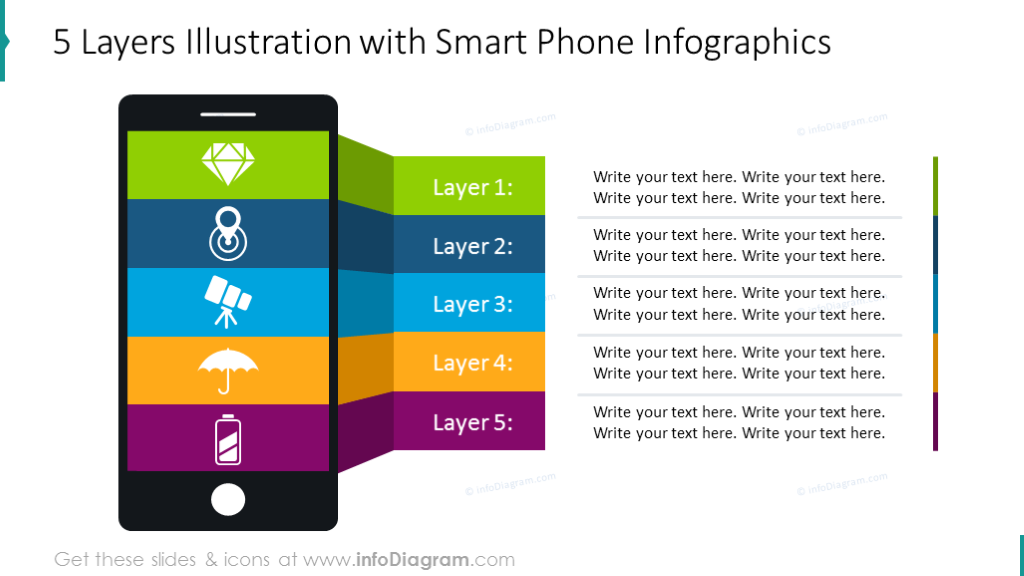 5 layers illustration shown on the smart phone graphics with description