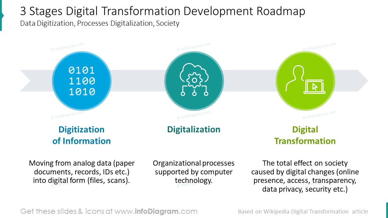 Three stages digital transformation development roadmap