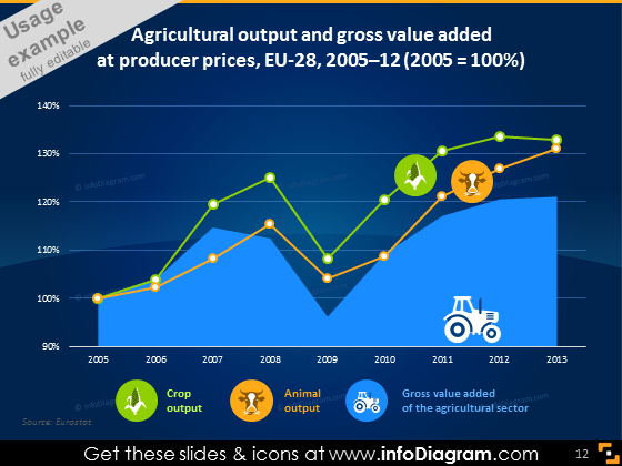 Agricultural output value added line chart icons ppt