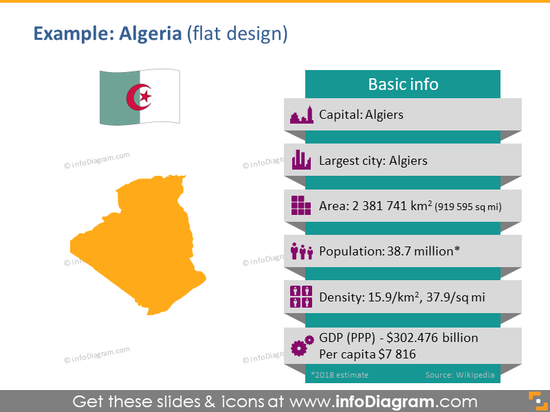 Africa Map PPT Ethiopia Flag Pictogram Population density GDP