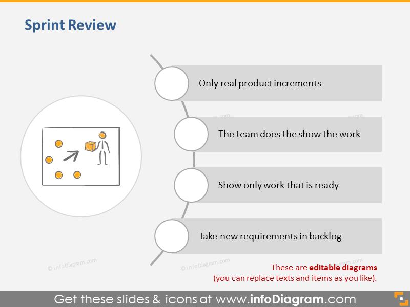 Sprint Review Scrum Process