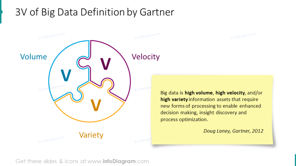 Three Vs big data components: volume, velocity, variety