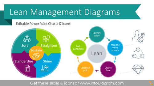 Lean Management Presentation Diagrams (PPT template)