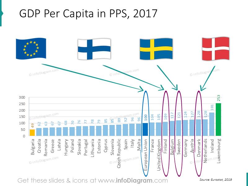 gdp-chart-eu-denmark-sweden-finland-ranking-powerpoint