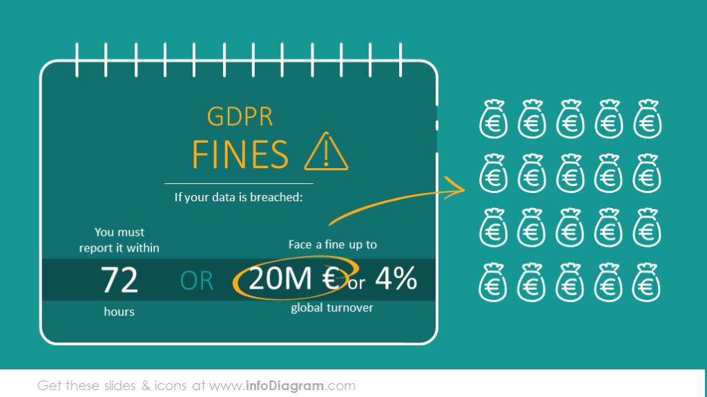 Breaking GDPR penalties and fines