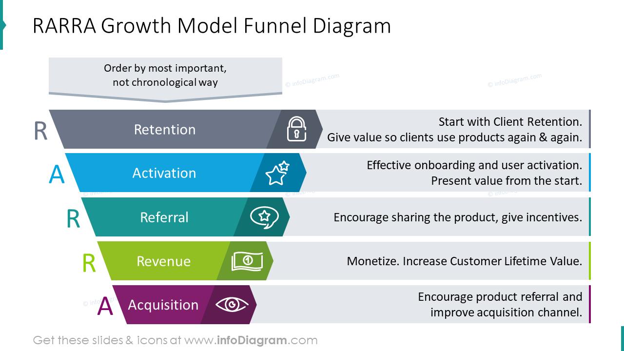 RARRA growth model funnel diagram