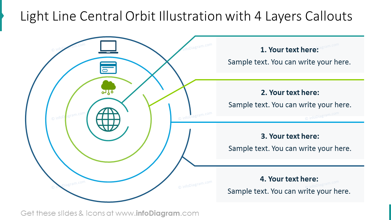 Light line central orbit slide for four layers