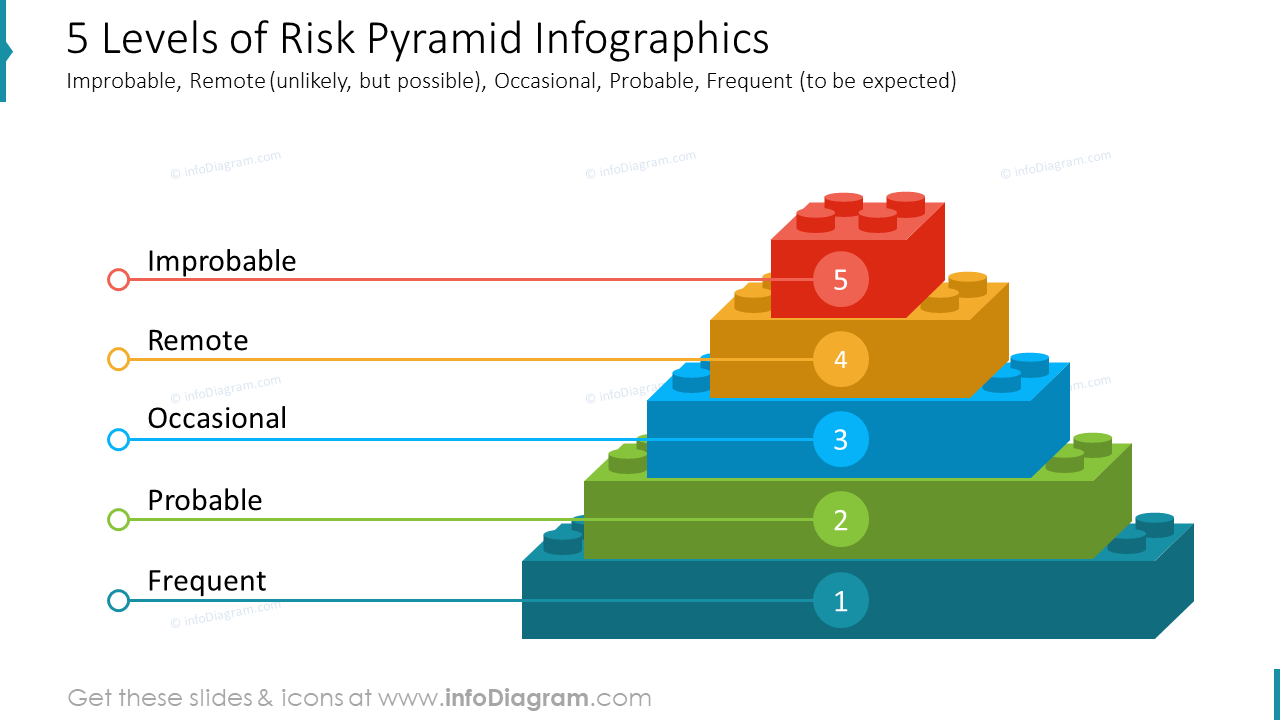 5 Levels of Risk Pyramid Infographics Improbable, Remote (unlikely, but possible), Occasional, Probable, Frequent (to be expected)