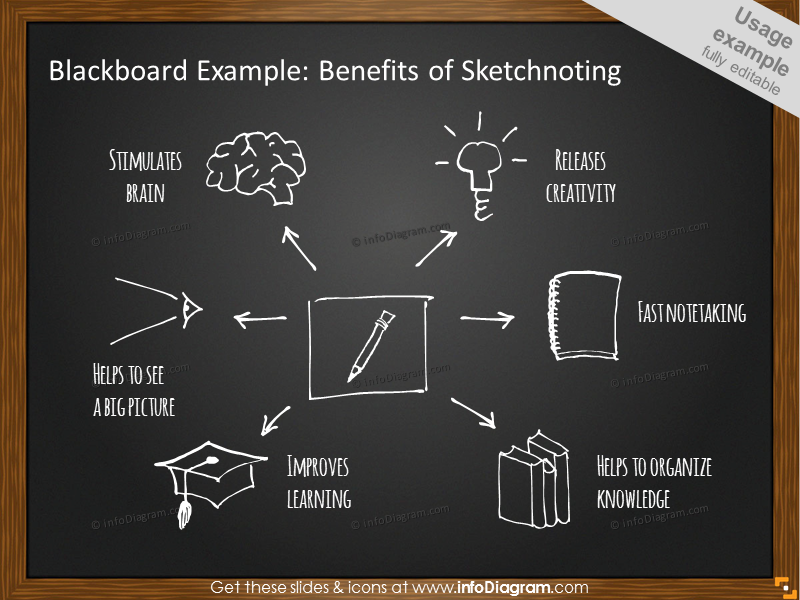 Benefits of Sketchnoting on Blackboard