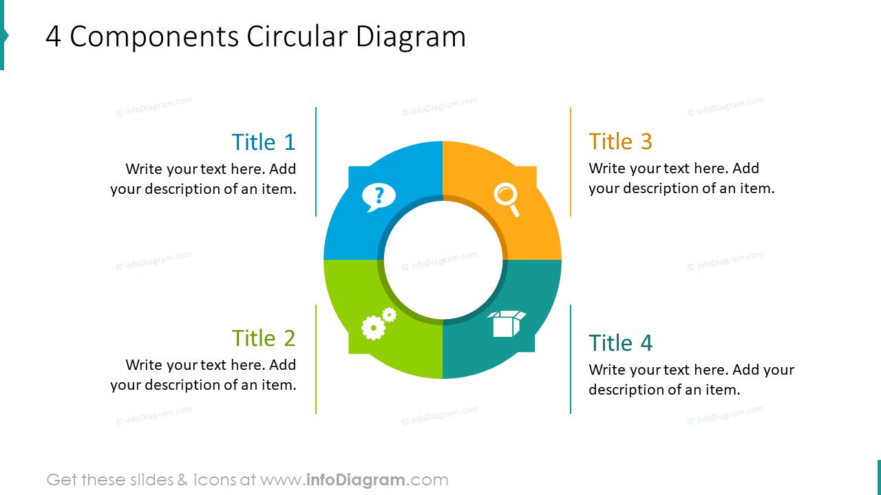 4 components circular diagram