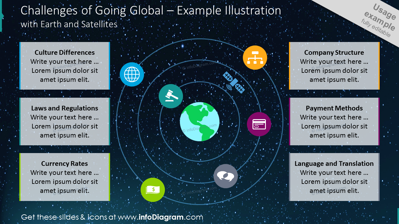 Challenges of going global example illustration