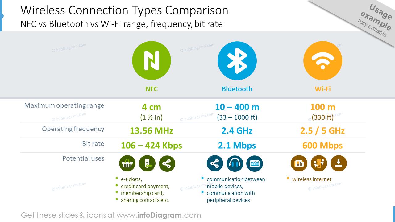 Wireless connection types comparison slide