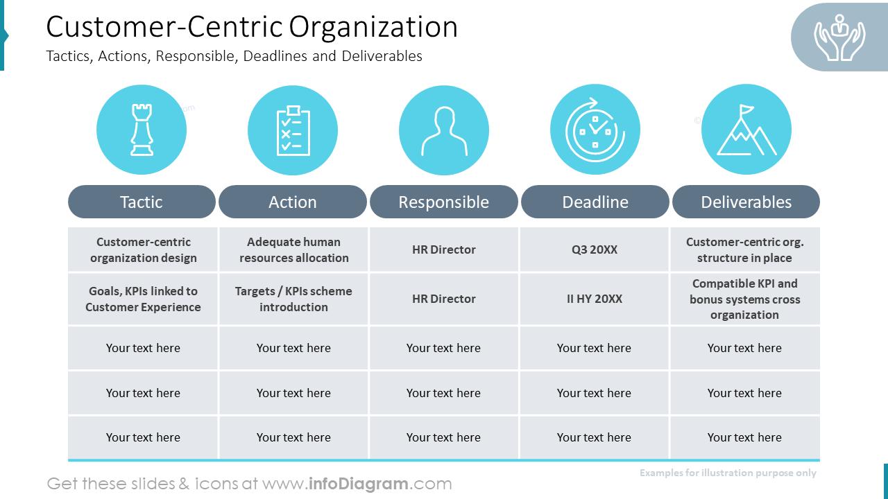 Customer-Centric Organization
