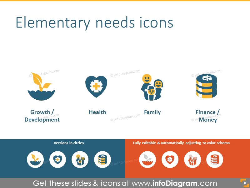 Basic needs and wants: development, health, family, finance