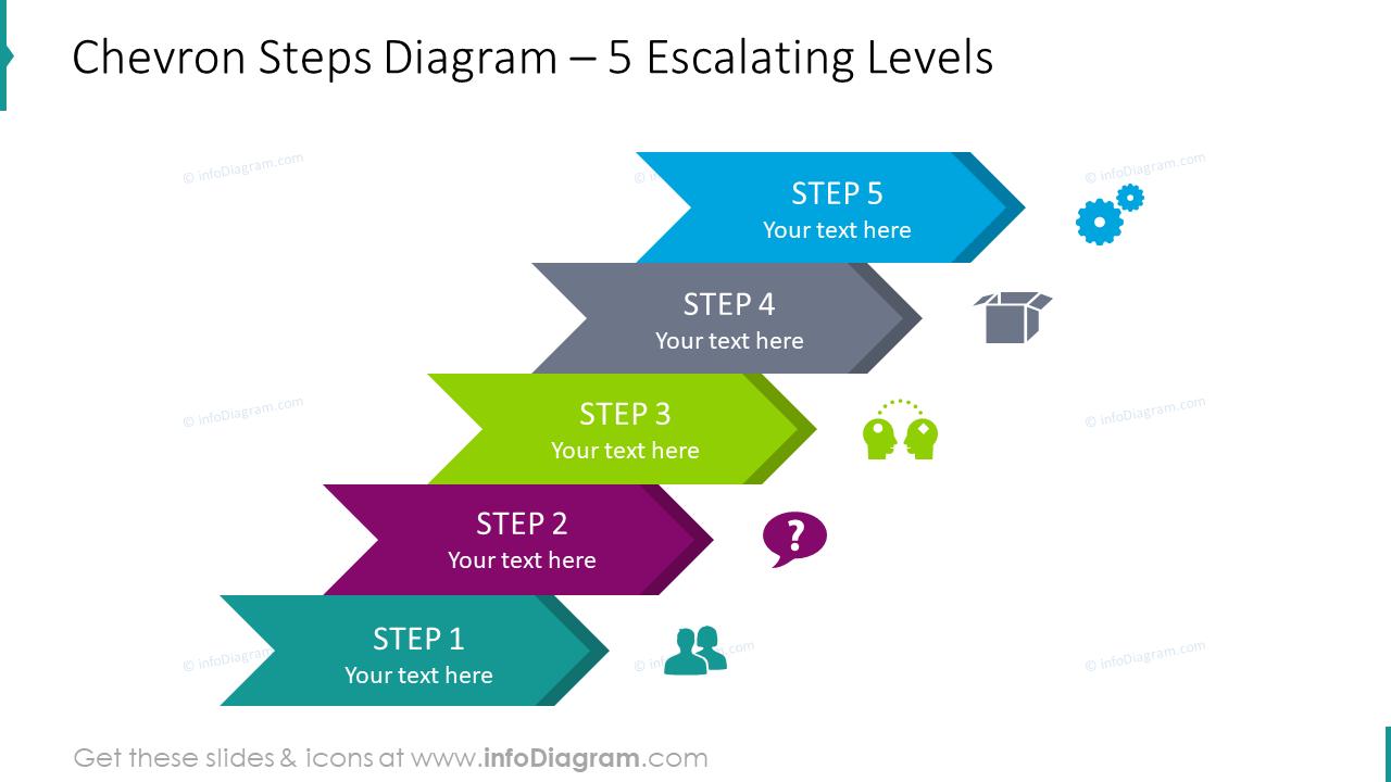 Chevron steps diagram for 5 escalating levels