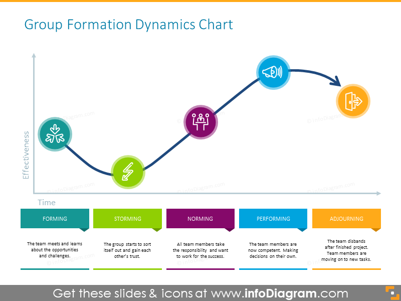 Group formation dynamics chart illustrated with outline icons