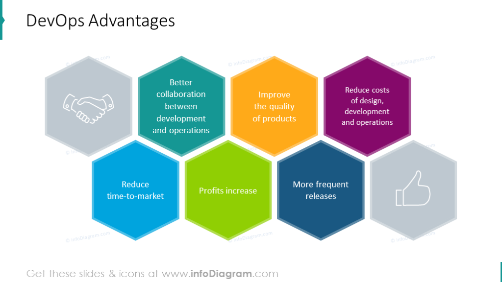 Devops advantages chart