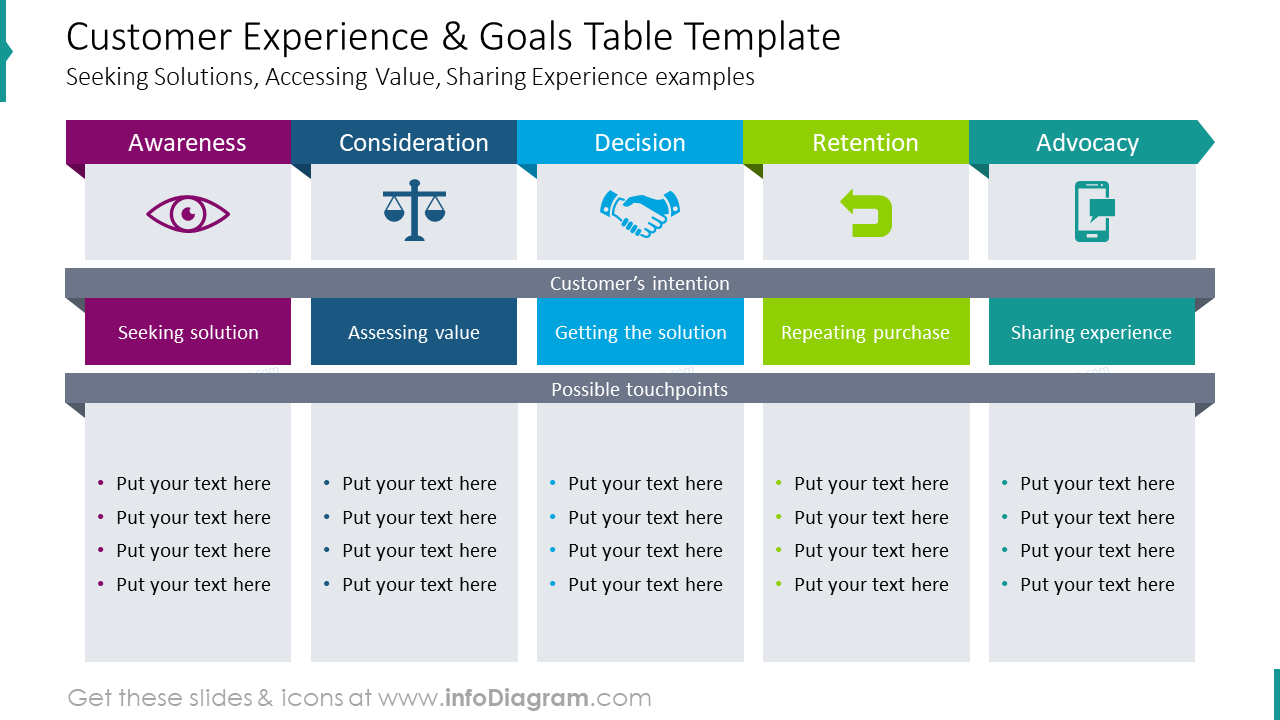 Customer experience and goals table template