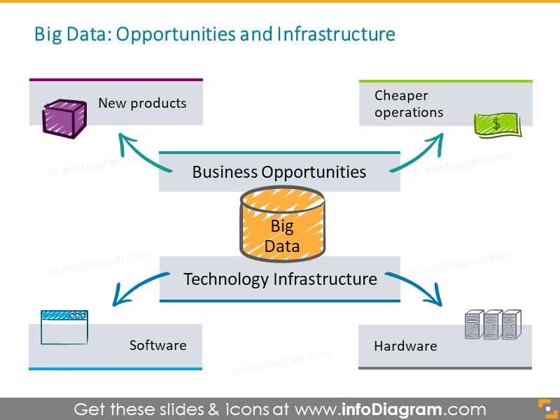 Big data opportunities technologies powerpoint clip art