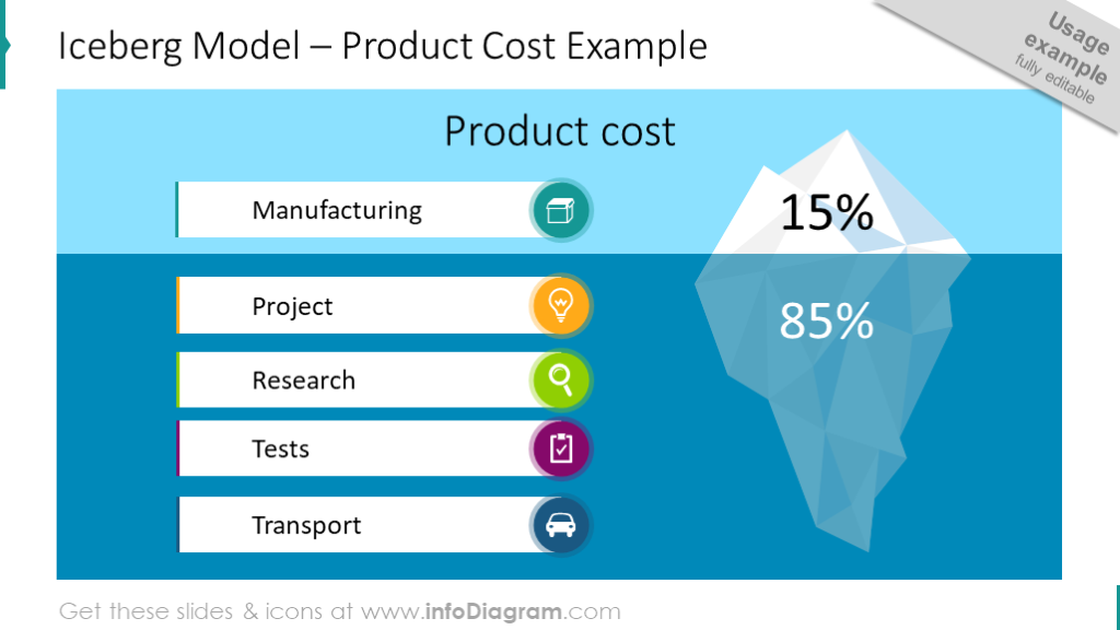 Iceberg diagram intended to show the structure of product cost