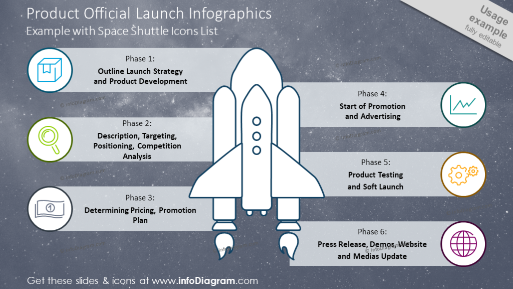 Six phases product launch diagram shown with space shuttle graphics