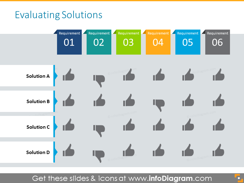 Evaluation table with status icons - thumbs up and down